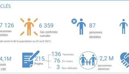 Centrafrique : Tableau de bord humanitaire covid-19  au 26 avril 2021