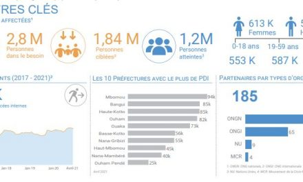 Centrafrique : 1,2 million de personnes  assistées au 1er trimestre 2021