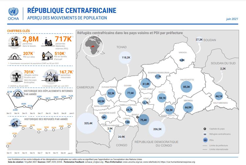 Plus de 700 mille personnes sont toujours déplacées en Centrafrique
